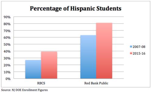 charter-v-district-hispanic-enrollment-111516