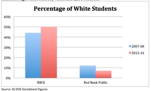 charter-v-district-white-enrollment-111516