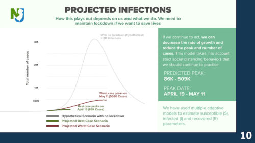 NJ projected infections