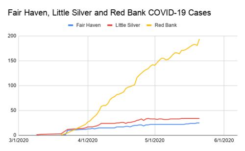 Fair Haven, Little Silver and Red Bank COVID-19 Cases 052119.png