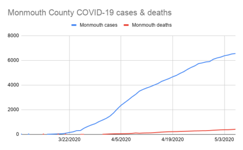 Monmouth County COVID-19 cases & deaths 050620