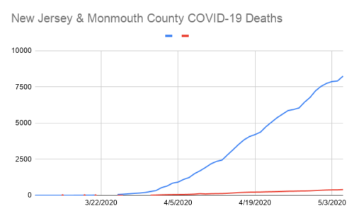 New Jersey & Monmouth County COVID-19 Deaths 4.png