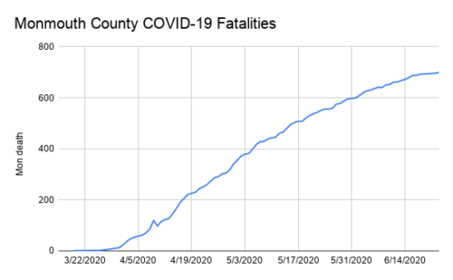 Monmouth County COVID-19 Fatalities 062320.png